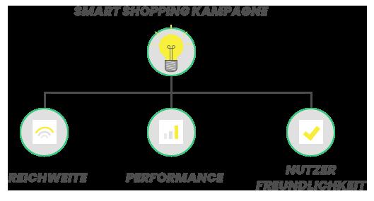 google_smart_shopping_kampagnen