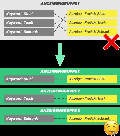 Grafik_Amazon_Anzeigengruppen_Struktur