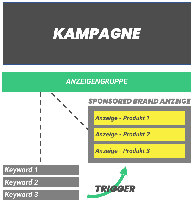 Grafik_Amazon_Sponsored_Brand_Komponenten