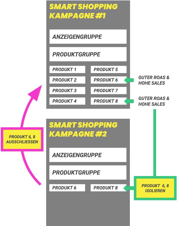 smart_shopping-kampagnen_optimieren_isolieren