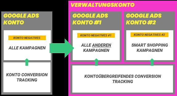 smart_shopping-kampagnen-optimieren_negatives