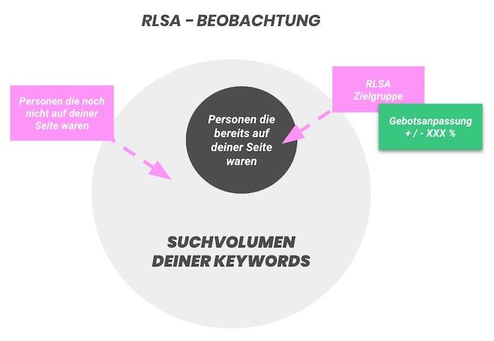 0_Grafik_RLSA_Funktion