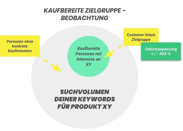 6_GRAFIK_Kaufbereite_Zielgruppe_Search_Beobachtung