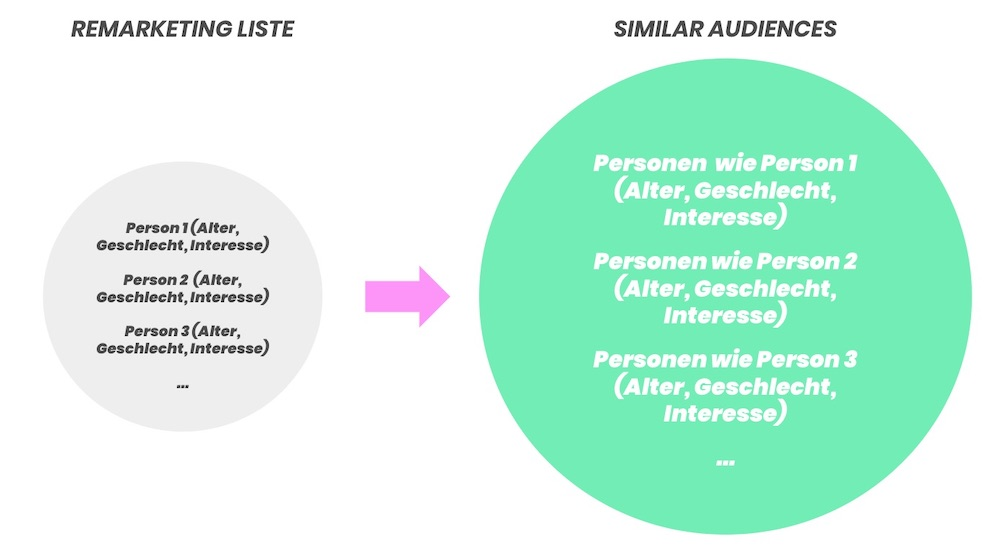 9_Grafik_Google_Similar_Audiences