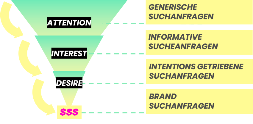 03_Grafik_Funnel_Suchanfragen