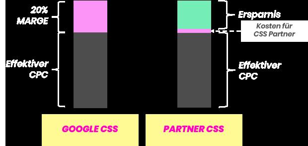 02_CSS_CPC_VS_GSE_CPC